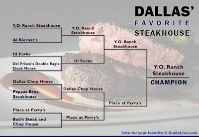 Y.O. Ranch Steakhouse Awarded Best Steakhouse in Dallas